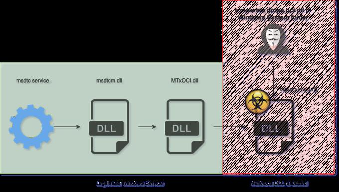 Nuevo malware Pingback usando túnel ICMP para evadir la detección de C&C