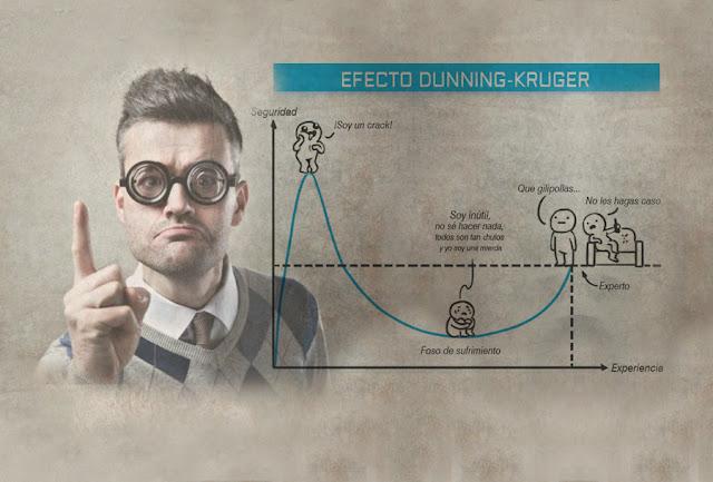 Το φαινόμενο Dunning-Kruger (έτσι εξηγείται η συμπεριφορά πολλών στα social media)