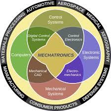 كورسات ميكاترونيكس تعرف على مفهوم الميكاترونيكس و تطبيقاتها و أشهر كورساتها