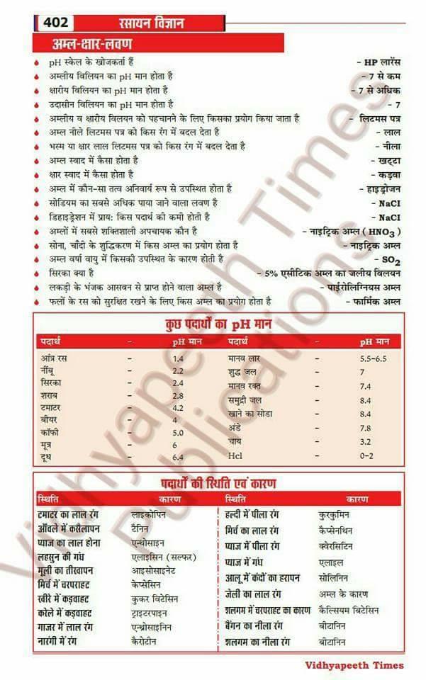 Gk Short Tricks In Hindi Pdf