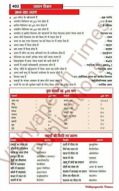 science gk in hindi PDF