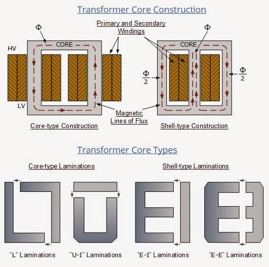Star Delta Wiring Diagram Control 2004 Mitsubishi Lancer Transformer Core Construction & Types | Elec Eng World