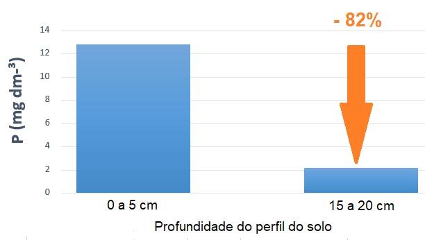 Gráfico - Comparação do teor de P no solo
