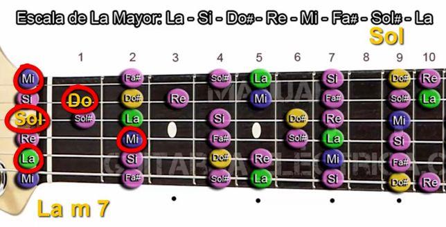 Cómo se Forman Formación los Acordes menor Séptima en Guitarra