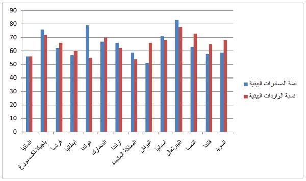 مبيان التجارة البينية بالاتحاد الأوروبي