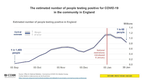 100221 UK Briefing chart showing estimated percentage positive in England