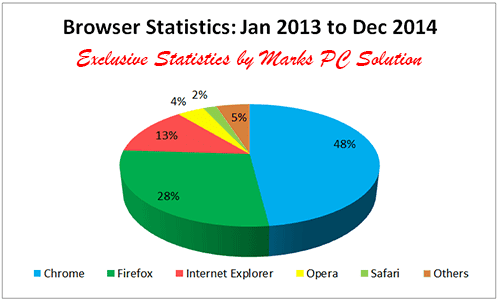 Browser Usage in Last Two Years