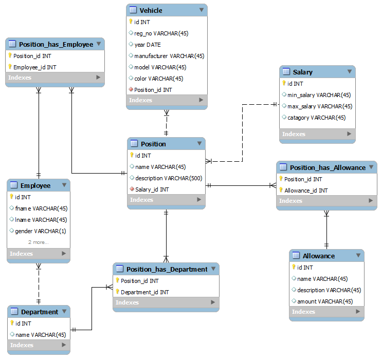 Database Management Systems  Entity