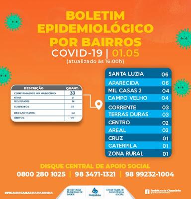 Seis pessoas estão recuperadas do coronavírus em Chapadinha