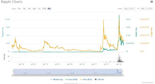 Ripple CoinMarketCap