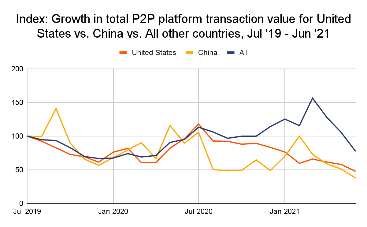 China and the U.S. dip in the latest rankings
