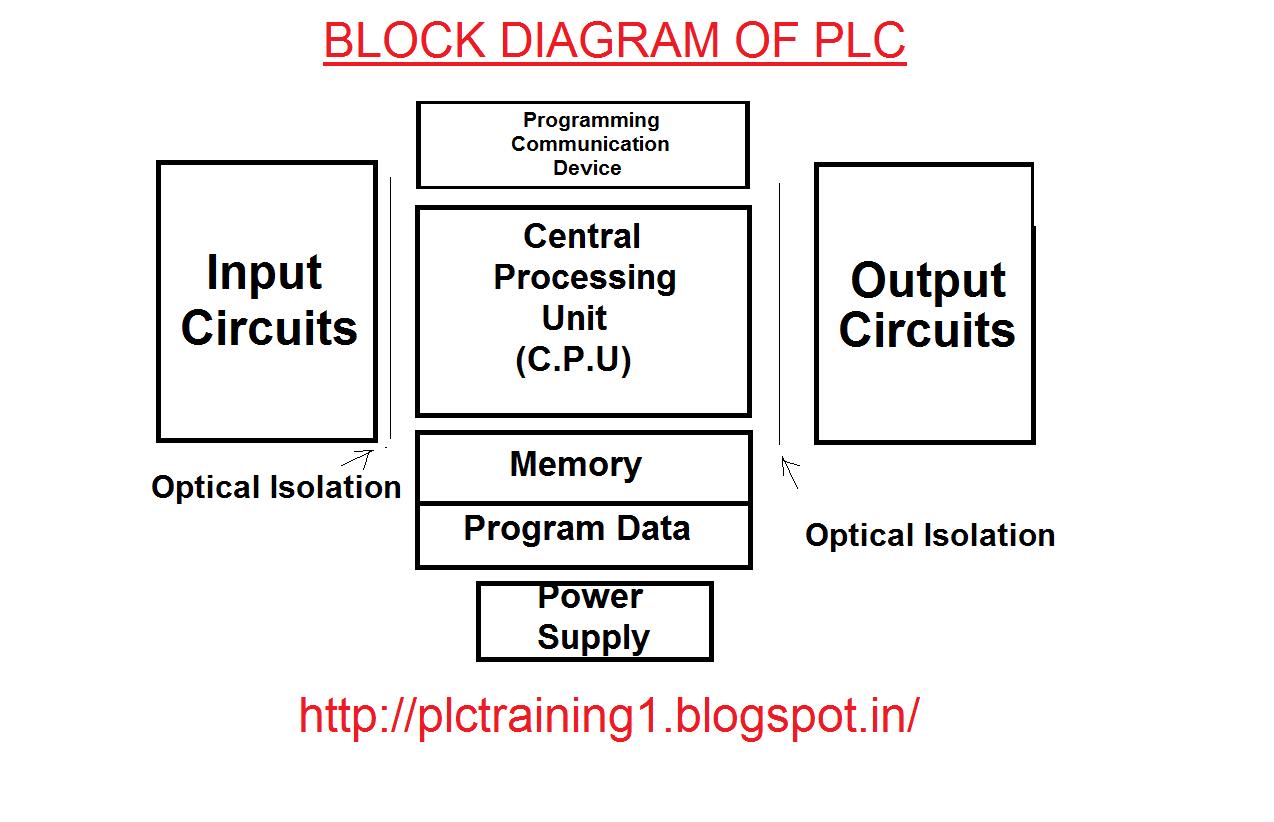 30 Plc Block Diagram