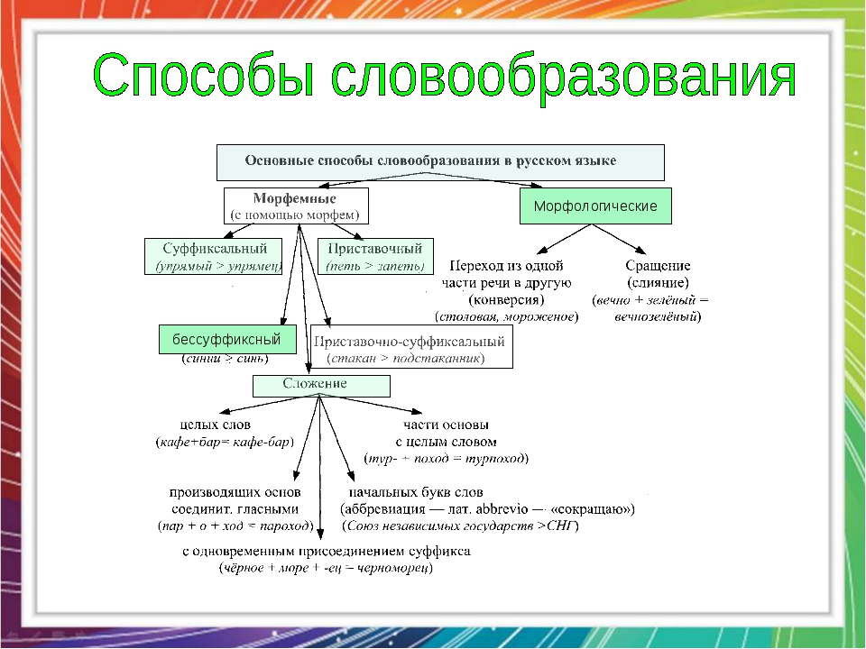 Словообразовательные модели и способы словообразования практическая работа стегно на русском