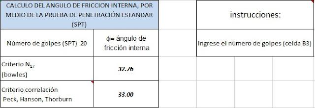 Calcular ángulo de fricción interna en función a los golpes del Ensayo SPT