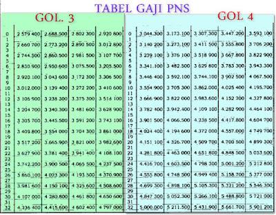 tabel daftar gaji pokok pns golongan 3 dan golongan 4