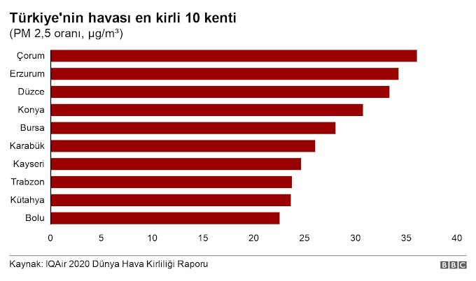 Türkiye'nin Hava Kirliliği Raporu