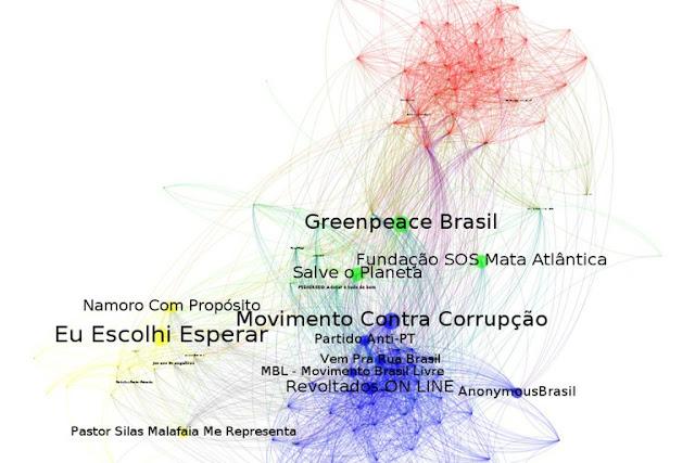 Desde a abertura do processo de impeachment contra a presidenta Dilma Rousseff, no dia 12 de maio, a direita se mostra muito mais mobilizada nas redes do que a esquerda. É o que mostra o Mapa das redes de mobilização no Facebook, construído pelos professores Esther Solano (Unifesp), Pablo Ortelllado (USP) e Marcio Moretto (USP).  O retrato, feito entre 11 e 25 de junho na rede social que possui no Brasil 99 milhões de usuários ativos mensais, mostra que as páginas de direita se sobressaem quanto ao número de curtidas, seja em posts e conteúdo compartilhado ou mesmo na própria página de apresentação.  De acordo com os especialistas que apresentaram resultados preliminares da pesquisa na última quinta-feira (28), se na época da votação na Câmara e no Senado do processo de impeachment a atividade do espectro mais conservador e anti-PT era semelhante ao de páginas ligadas a uma causa ou a um grupo político de esquerda, hoje o que se observa é um crescimento da direita no universo online.