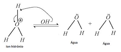 Reaçao neutralizaçao ion hidronio oh-