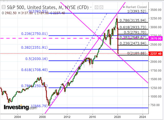 SPX Targets: Rally to 2750 or Catastrophic Selloff?