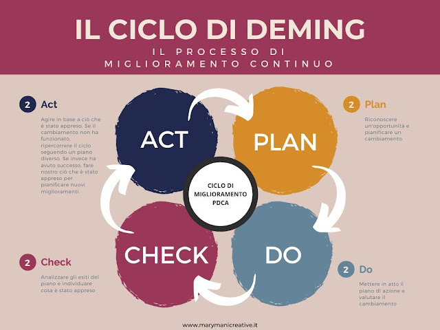 PDCA-ciclo-di-deming-per-pianificare-col-bullet-journal