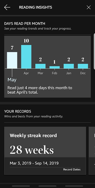 Kindle Reading insights recent months