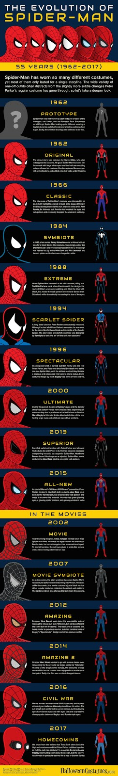 osw.zone The Evolution of Spider-Man (1962 - 2017) by HalloweenCostumes.com