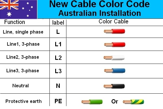 Australian Installation wiring color code single phase  sc 1 st  House Electrical Wiring Diagram : 3 phase wiring - yogabreezes.com