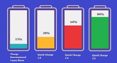 Perbandingan Teknologi Quick Charging Selama 30 Menit Pengisian