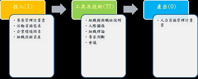 專案人力資源管理-規劃人力資源管理   Ethan's Information radiators