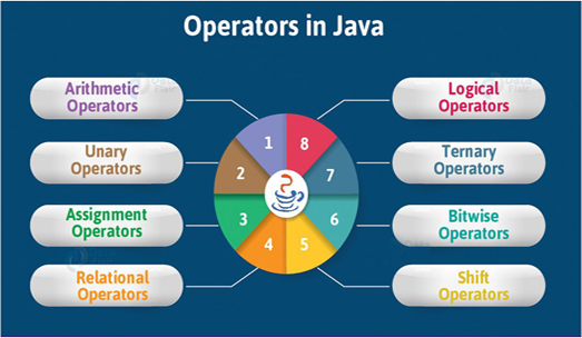 types_operators_java