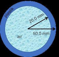 Sketsa gambar bola plastik yang berisi air-edufisika