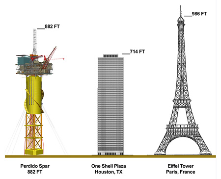 The history of offshore oil and The Biggest Oil Rig | Lerus Training