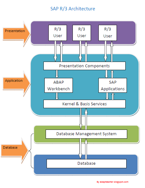 sap r 3 modules diagram 99 f150 wiring abap architecture the system consists of three layers presentation application and data storage following illustrates functions