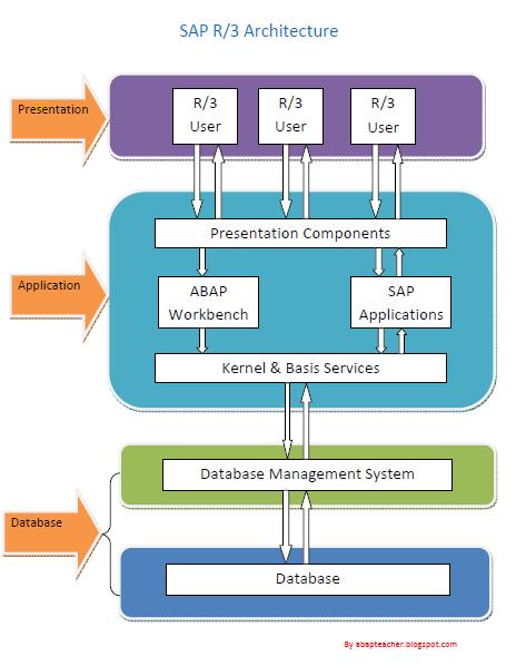 SAP-ABAP: SAP R/3 Architecture