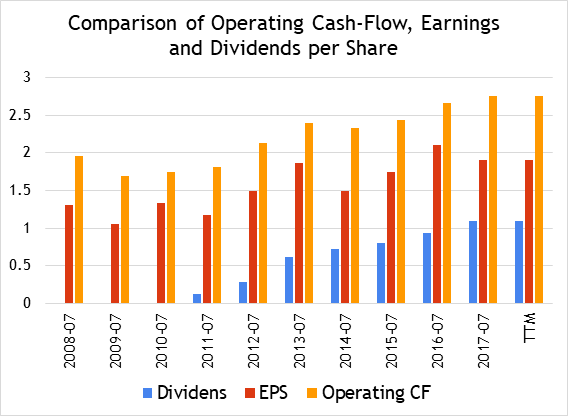 dividend policy and operating cash flow To determine how stable a company's dividends are, investors calculate the cash dividend coverage ratio one way to help determine the stability of a company's dividends is by estimating the company's ability to meet its dividend payouts using only operating cash flows.