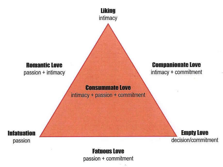 Sternberg love triangle
