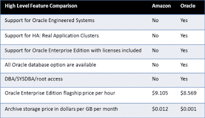 Oracle Database Cloud Service vs Amazon Relational Database Service