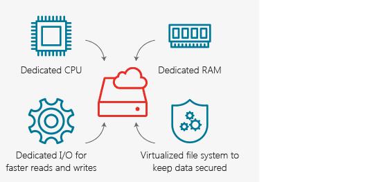 dedicated resources.cloud hosting