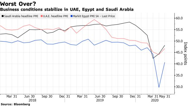 Worst May Be Over for Biggest Arab Economies as Businesses Adapt - Bloomberg