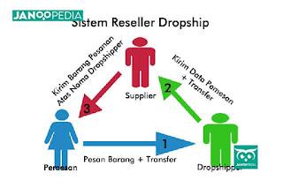 Janoopedia - Dropshipper