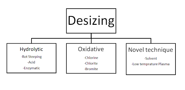 Classification of Textile Desizing process