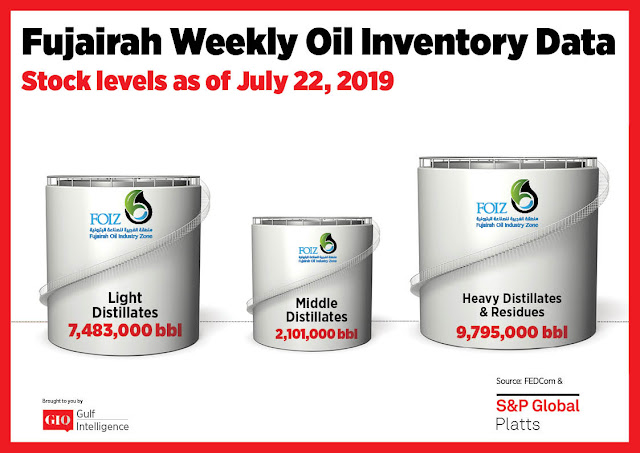 Chart Attribute: Fujairah Weekly Oil Inventory Data (as of July 22, 2019) / Source: The Gulf Intelligence