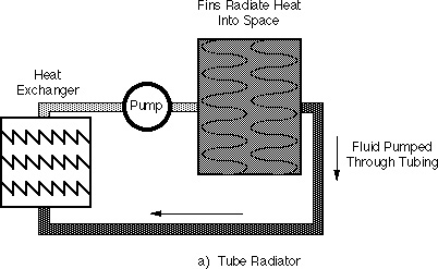 Tough SF: All the Radiators