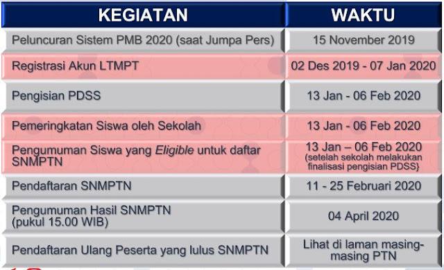 Sebagaimana diketahui proses penerimaan mahasiswa baru tahun  JADWAL PENDAFTARAN SNMPTN 2020, UTBK 2020 DAN SBMPTN 2020