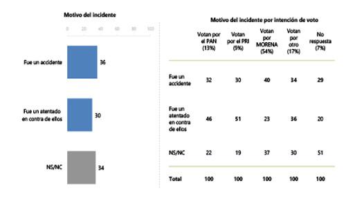 66% de entrevistados creen que si murieron
