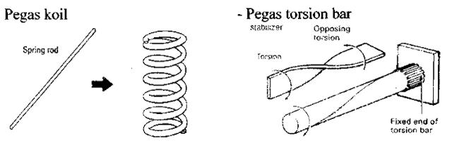 Bila sebuah batang baja yang salah satu ujungnya diikat dengan kuat pada batang yang dia Fungsi Pegas Batang Torsi ( Torsion Spring )