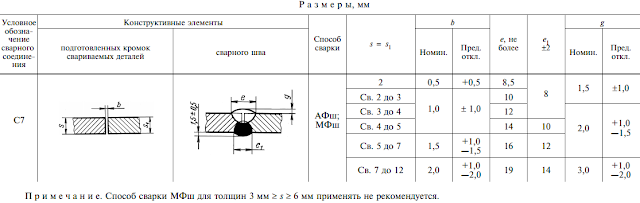 ГОСТ 8713-79-C7