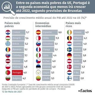 portugal mais pobre da europa, socialismo corrupção