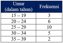 Contoh Tabel Distribusi Frekuensi Data Berkelompok
