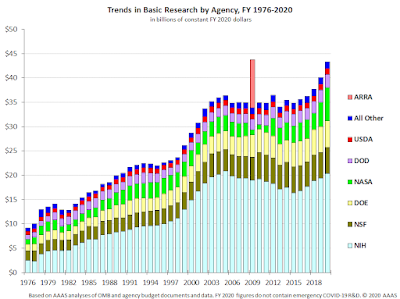 Graph showing basic research expenditures from US goverment agencies from 1976-2020, with NIH having the largest budgets.